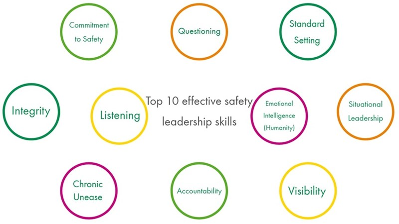 Top 10 Effective Safety Leadership Skills