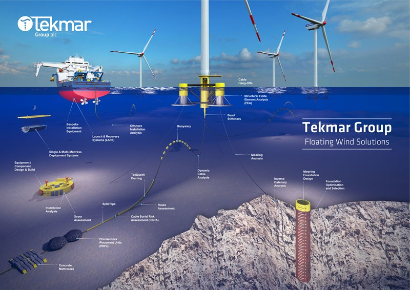 Tekmar group share suite of floating wind solutions